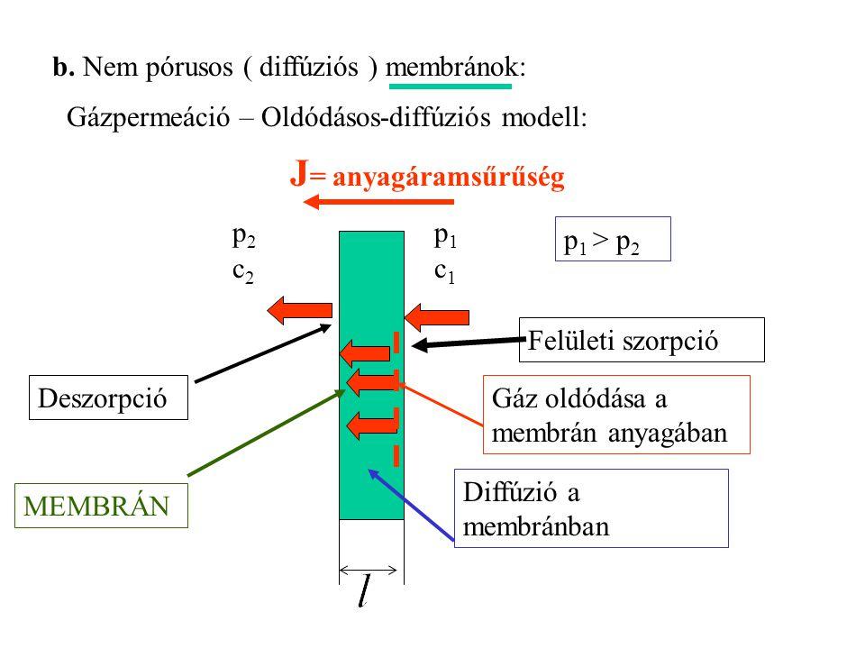 J= anyagáramsűrűség b. Nem pórusos ( diffúziós ) membránok: