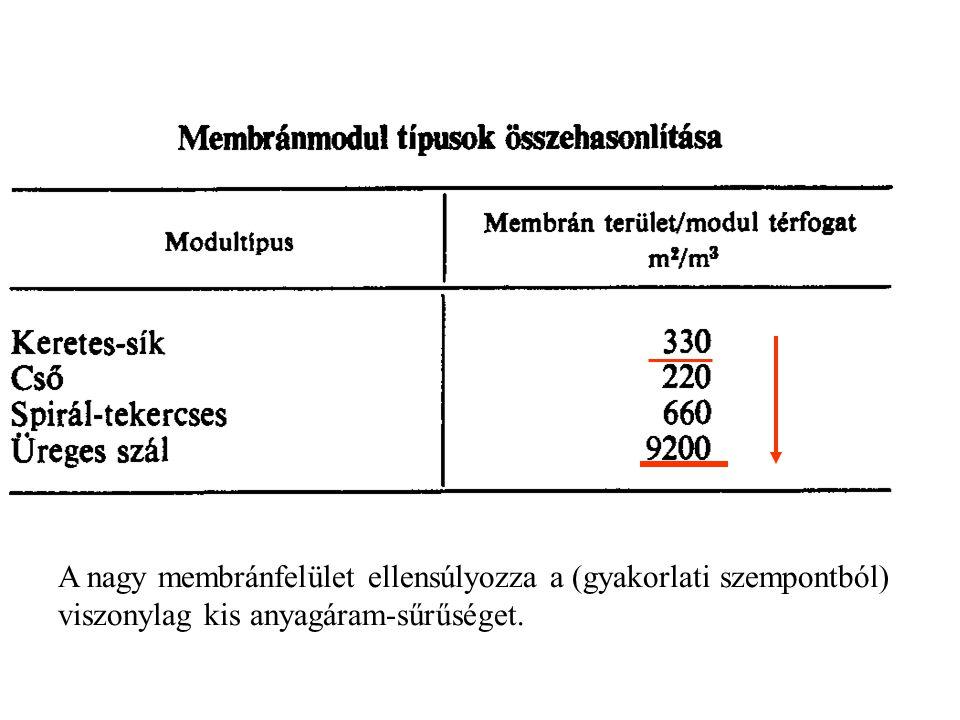 A nagy membránfelület ellensúlyozza a (gyakorlati szempontból) viszonylag kis anyagáram-sűrűséget.