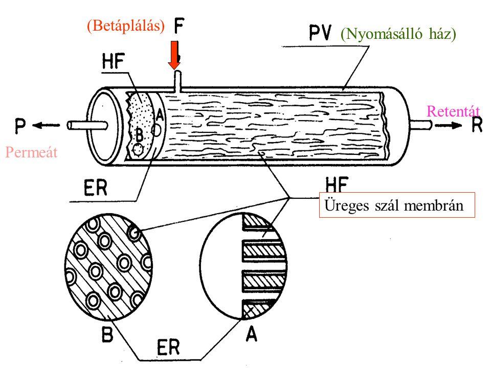 (Betáplálás) (Nyomásálló ház) Retentát Permeát Üreges szál membrán