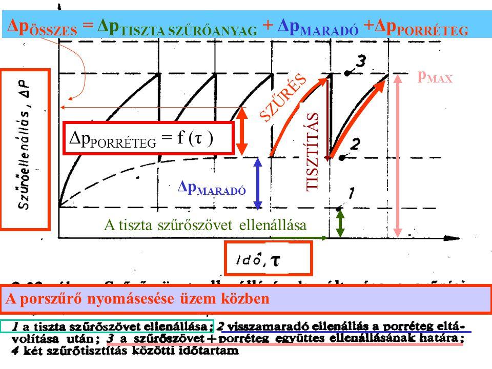 τ ΔpÖSSZES = ΔpTISZTA SZŰRŐANYAG + ΔpMARADÓ +ΔpPORRÉTEG