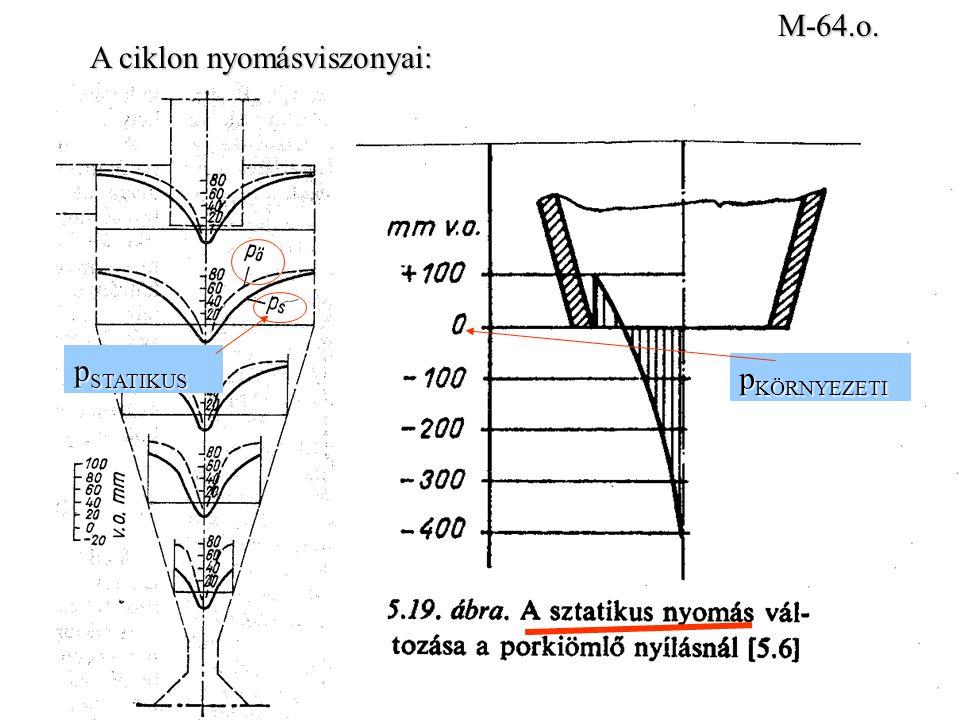 M-64.o. A ciklon nyomásviszonyai: pSTATIKUS pKÖRNYEZETI