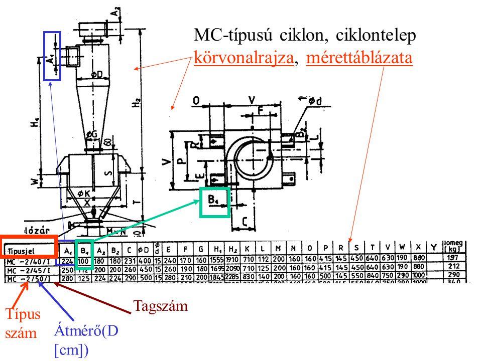 MC-típusú ciklon, ciklontelep körvonalrajza, mérettáblázata