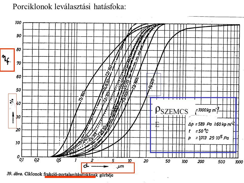 Porciklonok leválasztási hatásfoka: