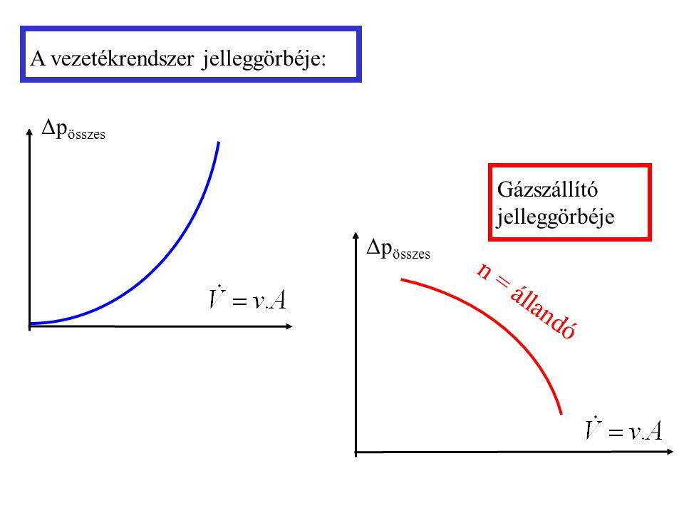 n = állandó A vezetékrendszer jelleggörbéje: Δpösszes