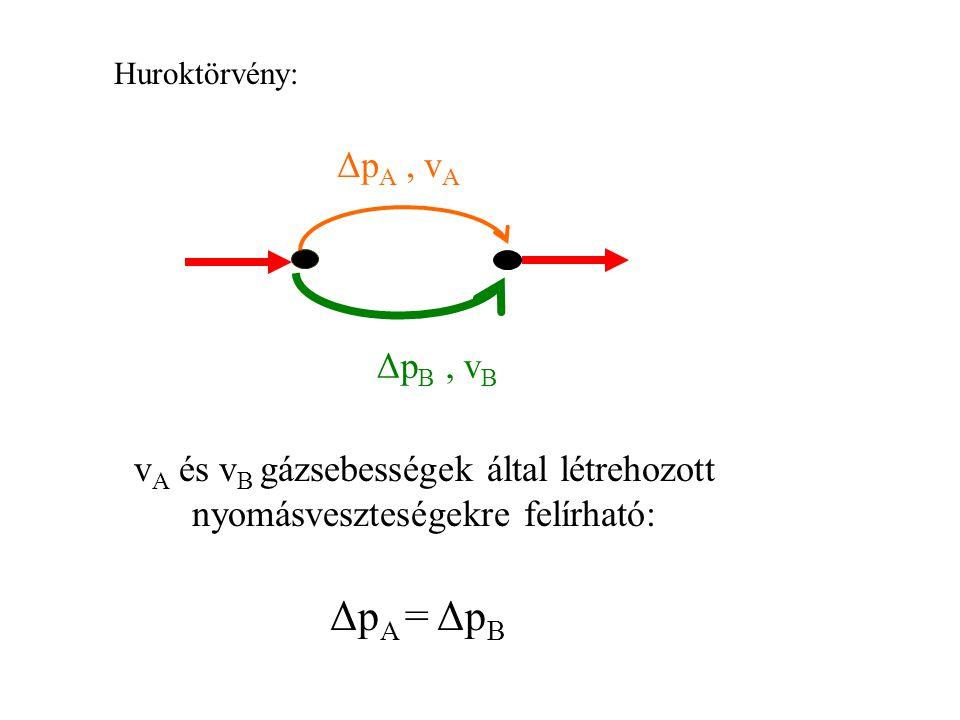 Huroktörvény: ΔpA , vA. ΔpB , vB. vA és vB gázsebességek által létrehozott nyomásveszteségekre felírható:
