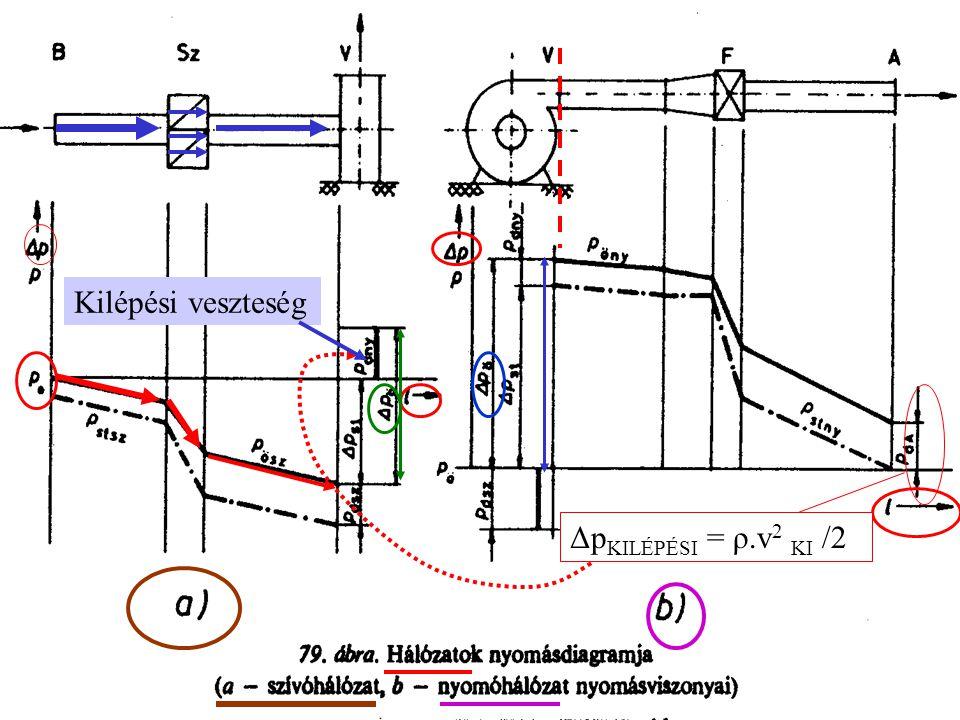 Kilépési veszteség ΔpKILÉPÉSI = ρ.v2 KI /2