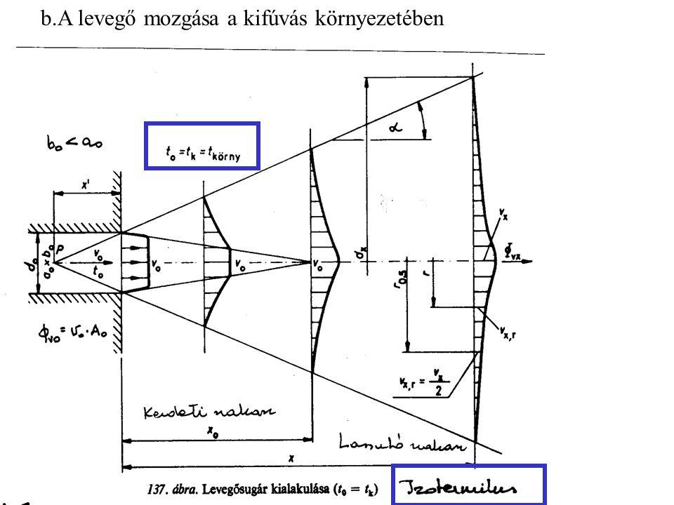 b.A levegő mozgása a kifúvás környezetében