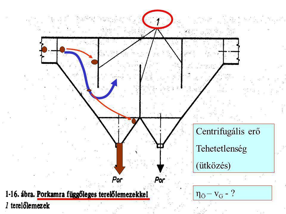 Centrifugális erő Tehetetlenség (ütközés) ηÖ – vG -