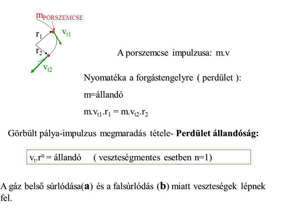 mPORSZEMCSE vt1. r1. r2. A porszemcse impulzusa: m.v. vt2. Nyomatéka a forgástengelyre ( perdület ):