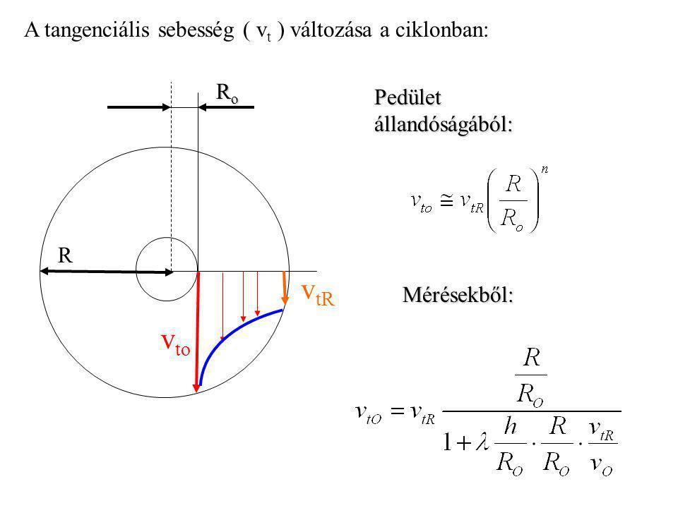 vtR vto A tangenciális sebesség ( vt ) változása a ciklonban: Ro