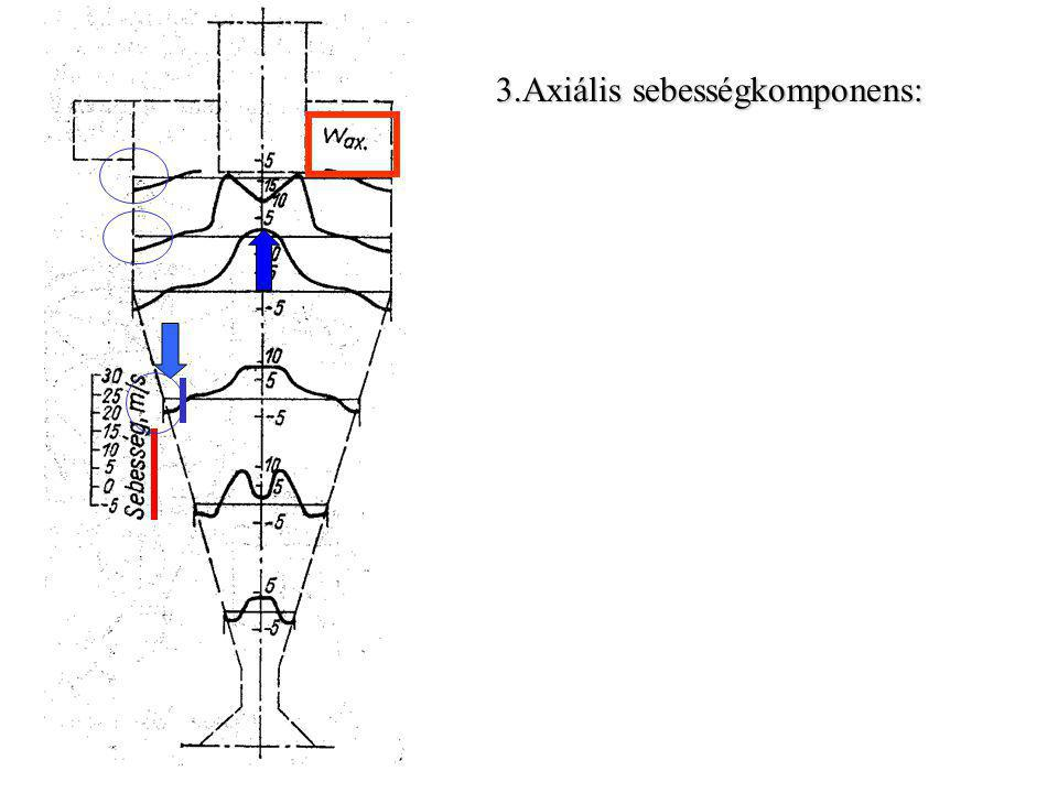 3.Axiális sebességkomponens: