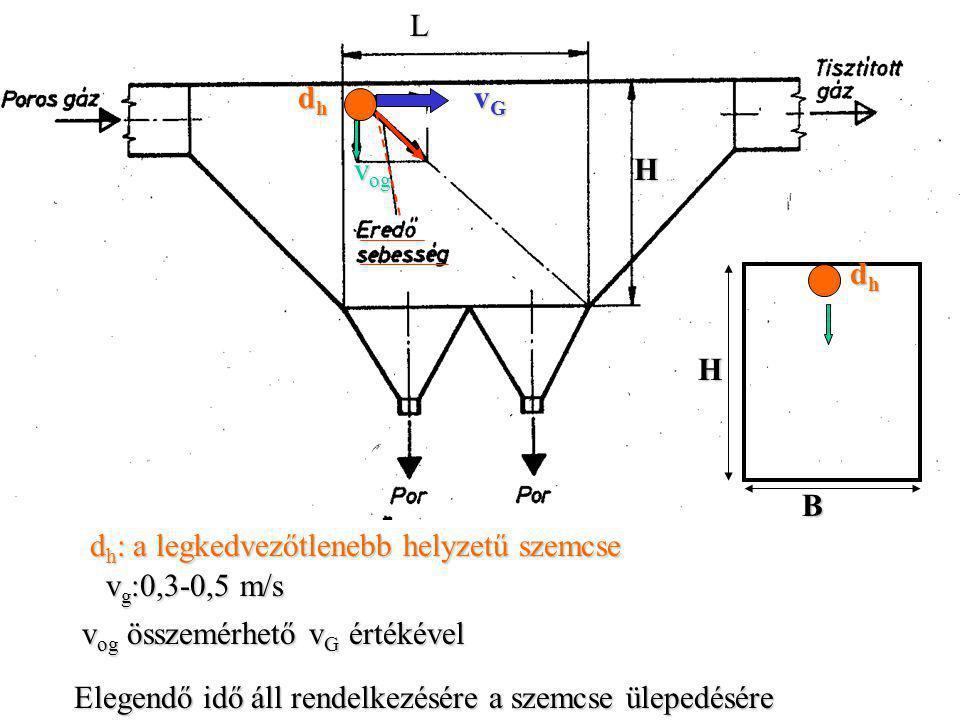L dh. vG. vog. H. dh. H. B. dh: a legkedvezőtlenebb helyzetű szemcse. vg:0,3-0,5 m/s. vog összemérhető vG értékével.