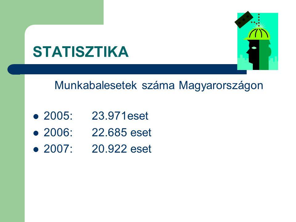 Munkabalesetek száma Magyarországon