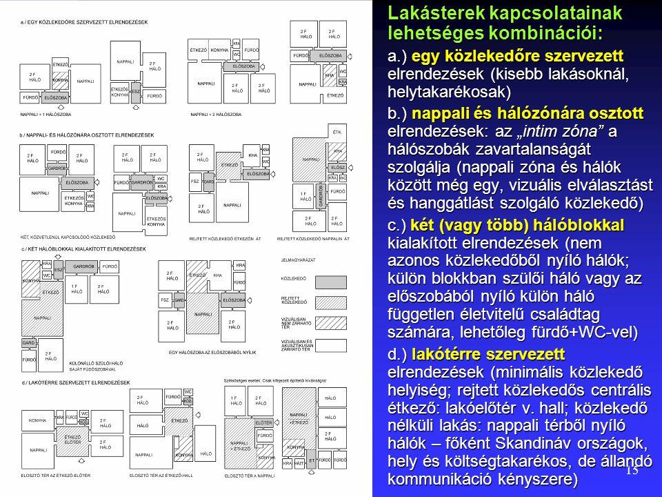 Lakásterek kapcsolatainak lehetséges kombinációi: