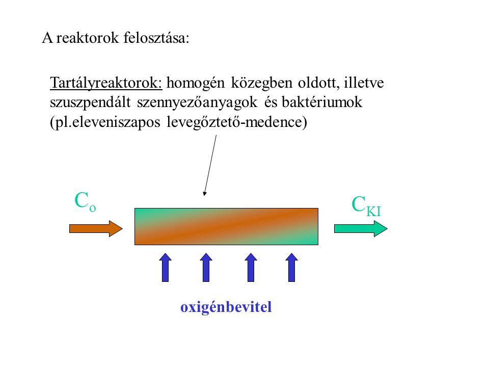 Co CKI A reaktorok felosztása: