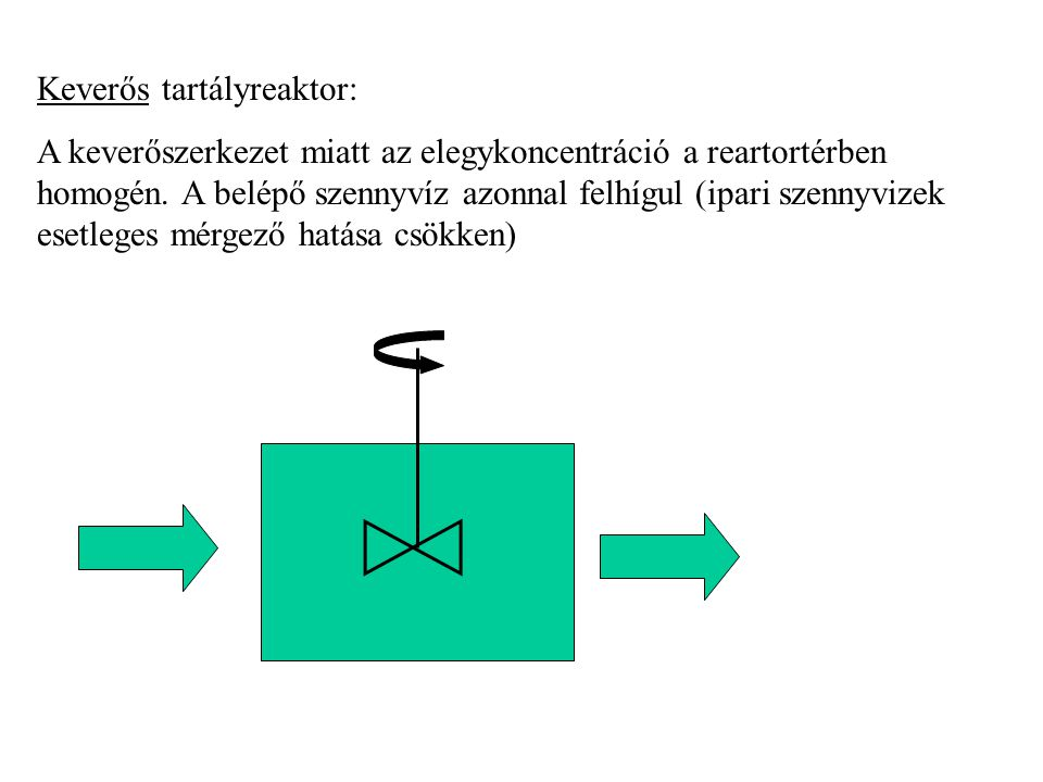 Keverős tartályreaktor: