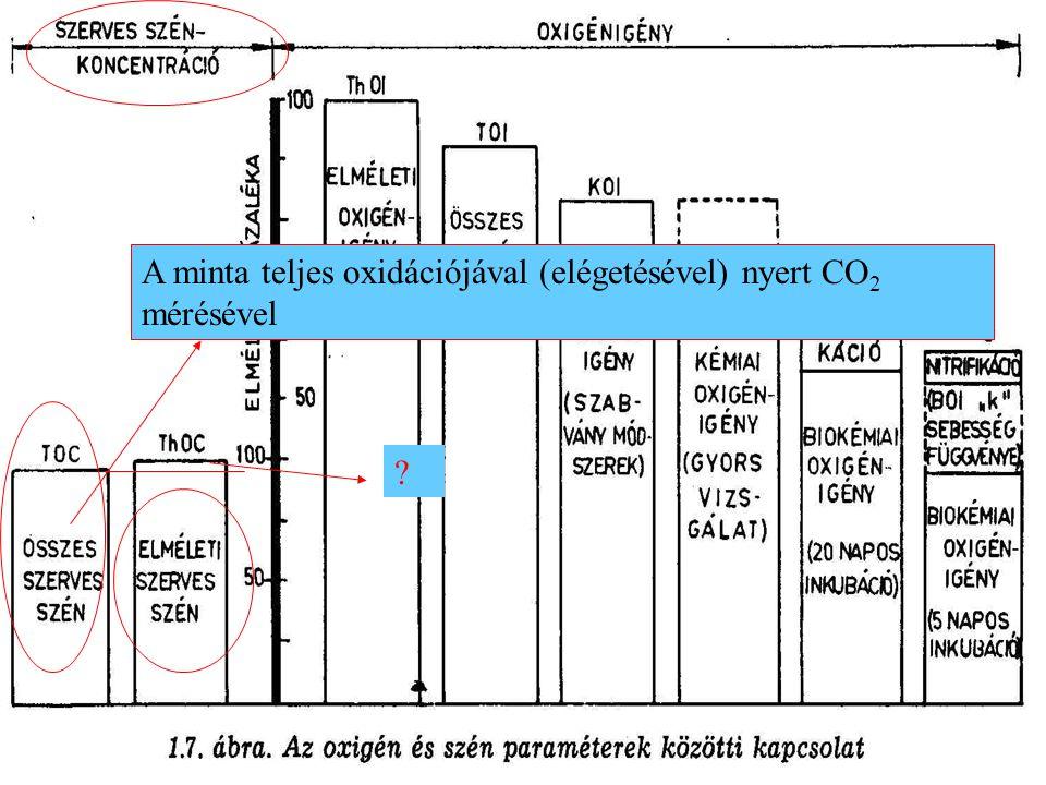 A minta teljes oxidációjával (elégetésével) nyert CO2 mérésével