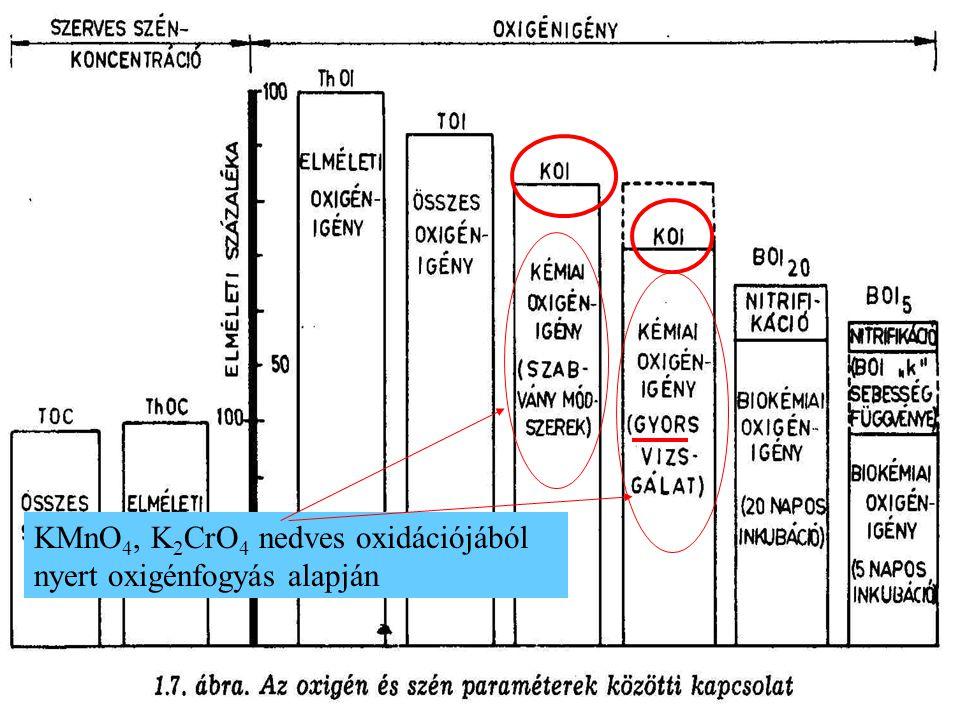KMnO4, K2CrO4 nedves oxidációjából nyert oxigénfogyás alapján