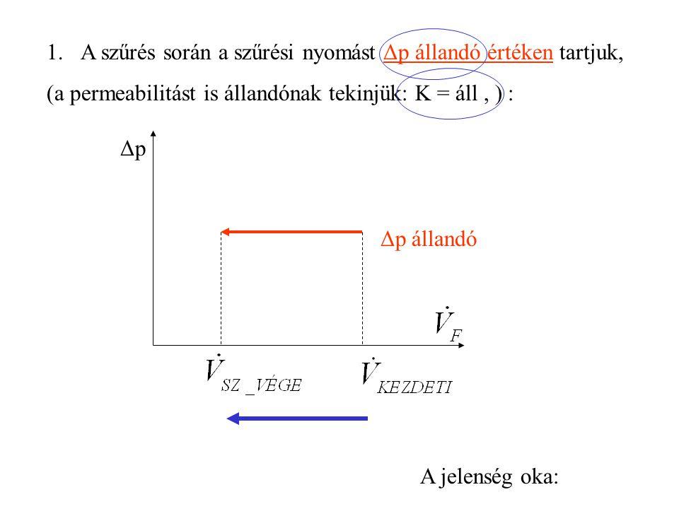 A szűrés során a szűrési nyomást Δp állandó értéken tartjuk,