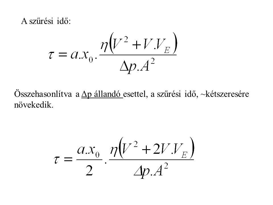 A szűrési idő: Összehasonlítva a Δp állandó esettel, a szűrési idő, ~kétszeresére növekedik.