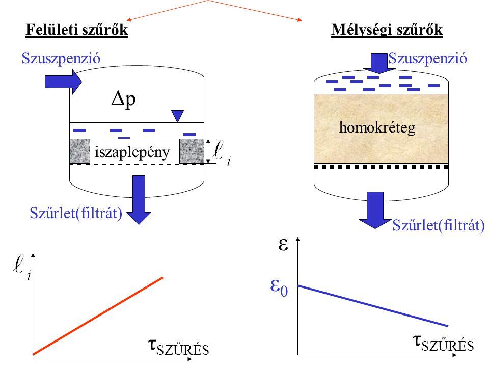 ε ε0 Δp τSZŰRÉS τSZŰRÉS Felületi szűrők Mélységi szűrők Szuszpenzió