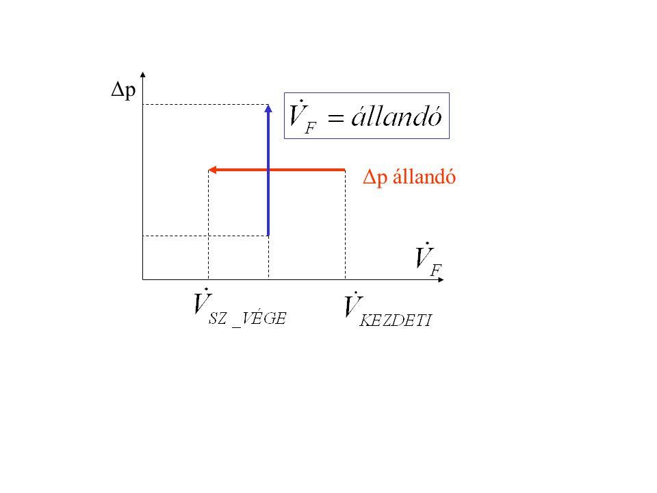 Δp Δp állandó