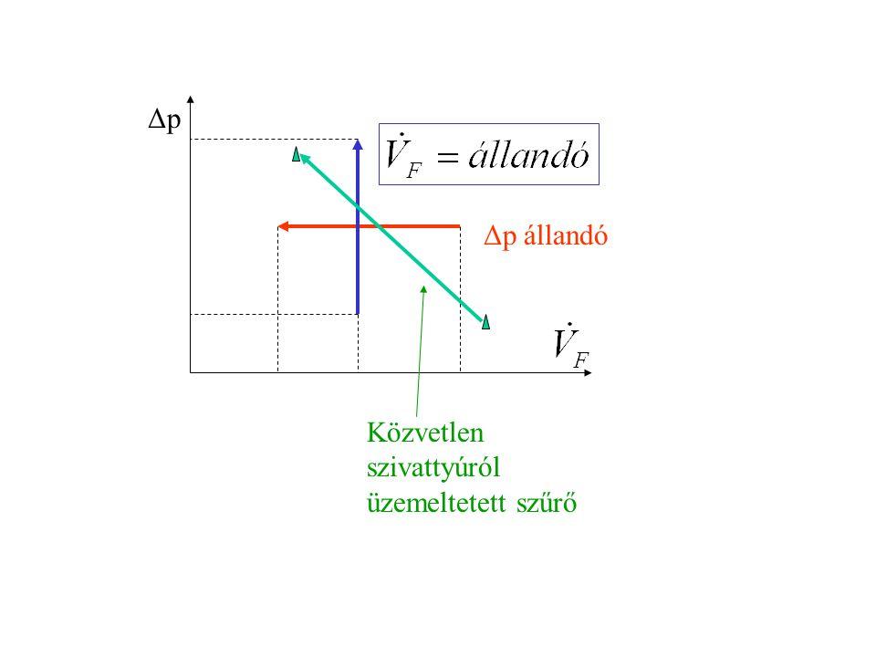 Δp állandó Δp Közvetlen szivattyúról üzemeltetett szűrő