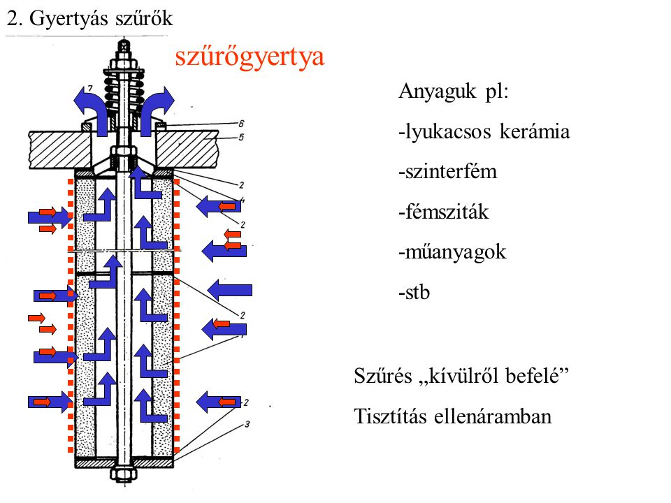 szűrőgyertya 2. Gyertyás szűrők Anyaguk pl: -lyukacsos kerámia