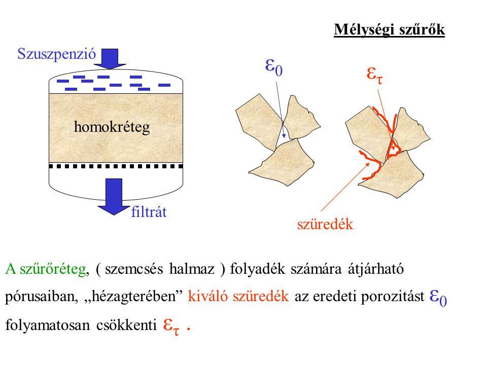 ε0 ετ Mélységi szűrők Szuszpenzió homokréteg filtrát szüredék