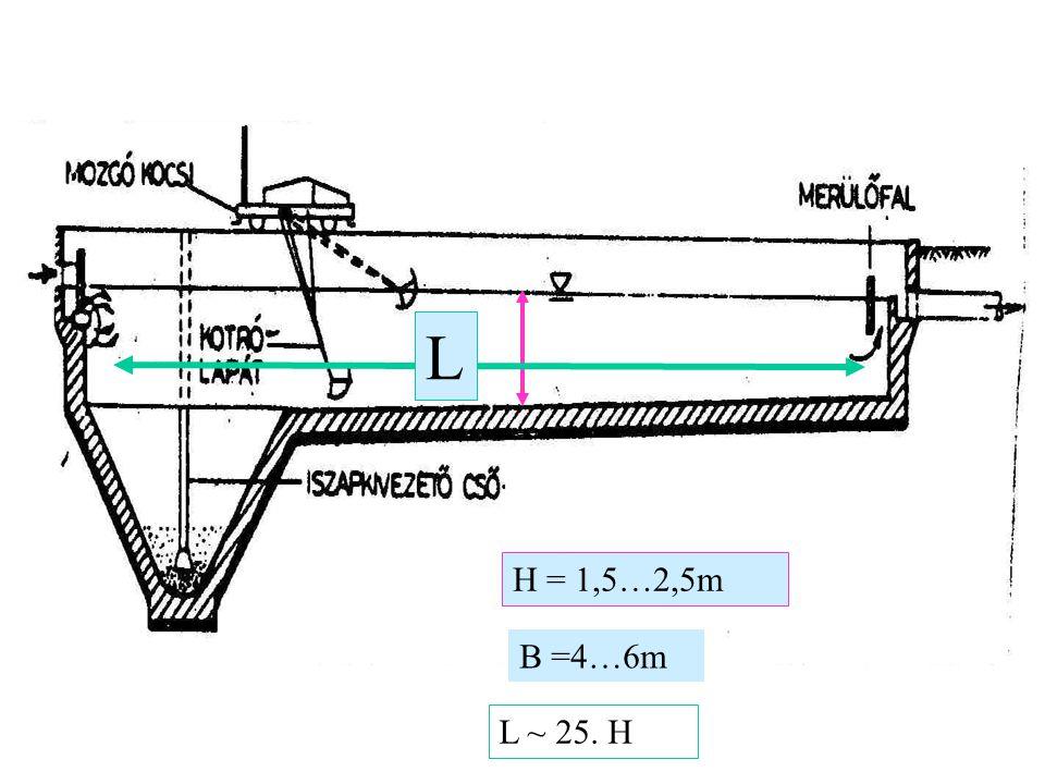 H = 1,5…2,5m L B =4…6m L ~ 25. H