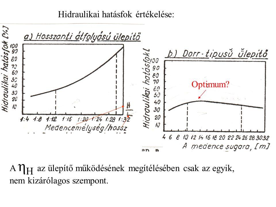 Hidraulikai hatásfok értékelése: