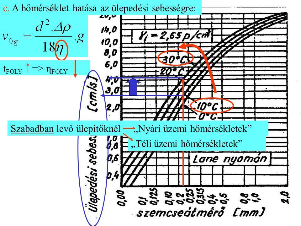 c. A hőmérséklet hatása az ülepedési sebességre: