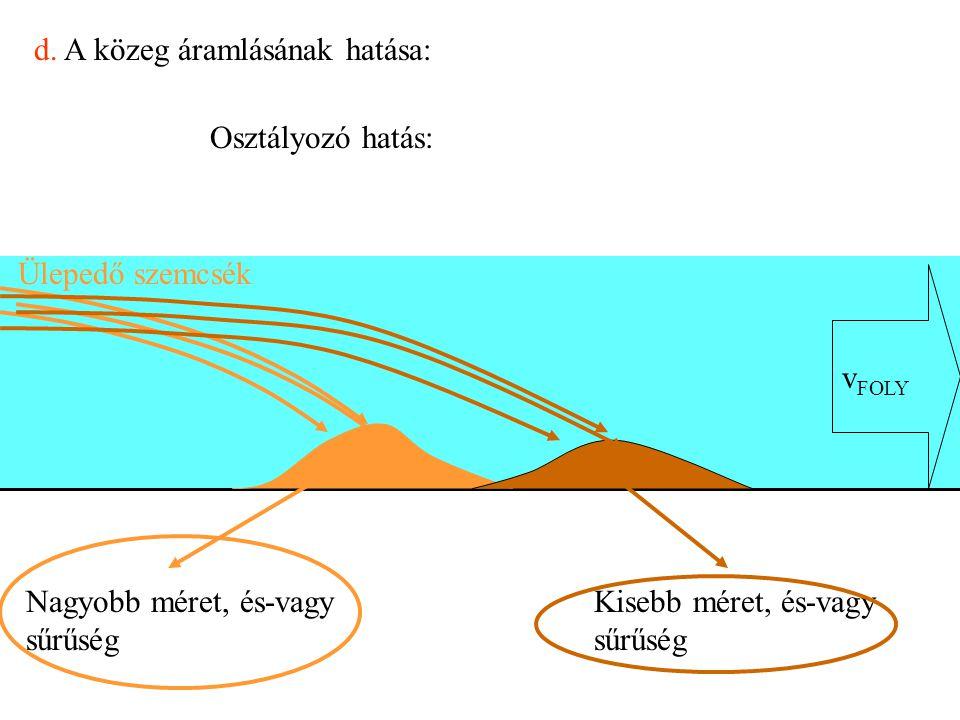 d. A közeg áramlásának hatása: