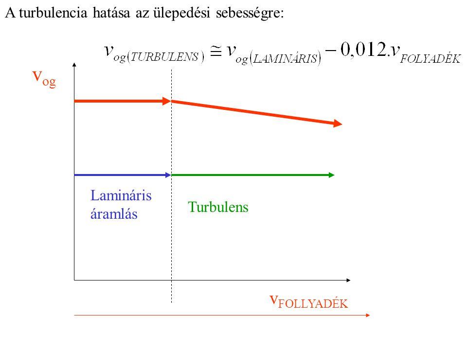 vog vFOLLYADÉK A turbulencia hatása az ülepedési sebességre: