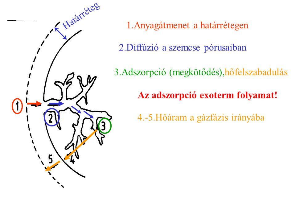 Határréteg 1.Anyagátmenet a határrétegen. 2.Diffúzió a szemcse pórusaiban. 3.Adszorpció (megkötődés),hőfelszabadulás.