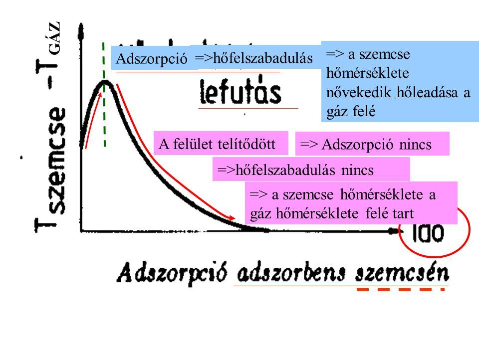 GÁZ => a szemcse hőmérséklete nővekedik hőleadása a gáz felé. Adszorpció. =>hőfelszabadulás. A felület telítődött.