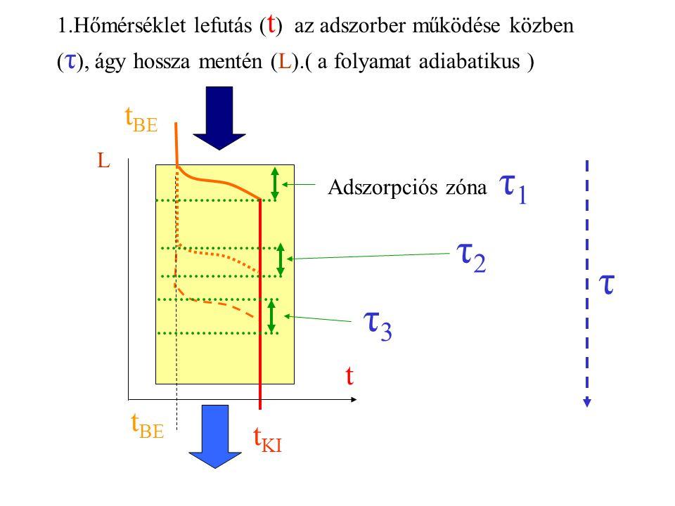 1.Hőmérséklet lefutás (t) az adszorber működése közben (τ), ágy hossza mentén (L).( a folyamat adiabatikus )