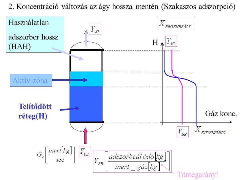 2. Koncentráció változás az ágy hossza mentén (Szakaszos adszorpció)