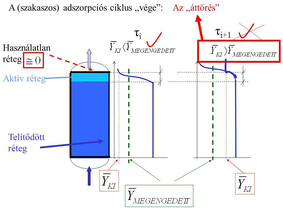 """τi+1 τi A (szakaszos) adszorpciós ciklus """"vége : Az """"áttörés"""