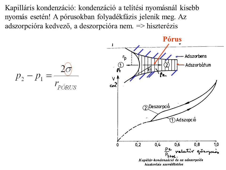 Kapilláris kondenzáció: kondenzáció a telítési nyomásnál kisebb nyomás esetén! A pórusokban folyadékfázis jelenik meg. Az adszorpcióra kedvező, a deszorpcióra nem. => hiszterézis