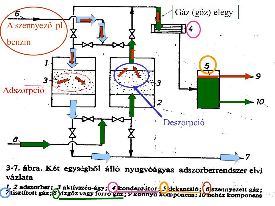 Gáz (gőz) elegy A szennyező pl. benzin Adszorpció Deszorpció