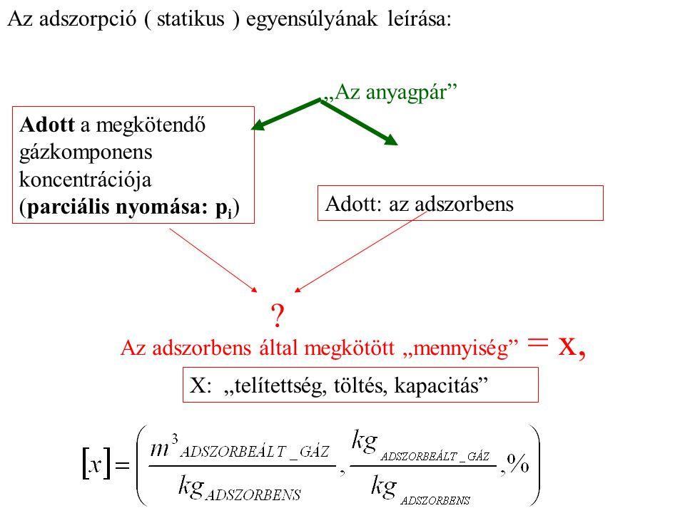 """Az adszorpció ( statikus ) egyensúlyának leírása: """"Az anyagpár"""