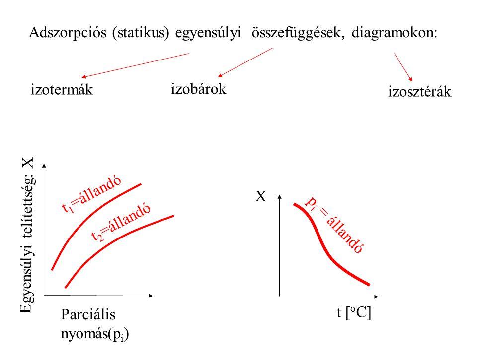 Adszorpciós (statikus) egyensúlyi összefüggések, diagramokon: