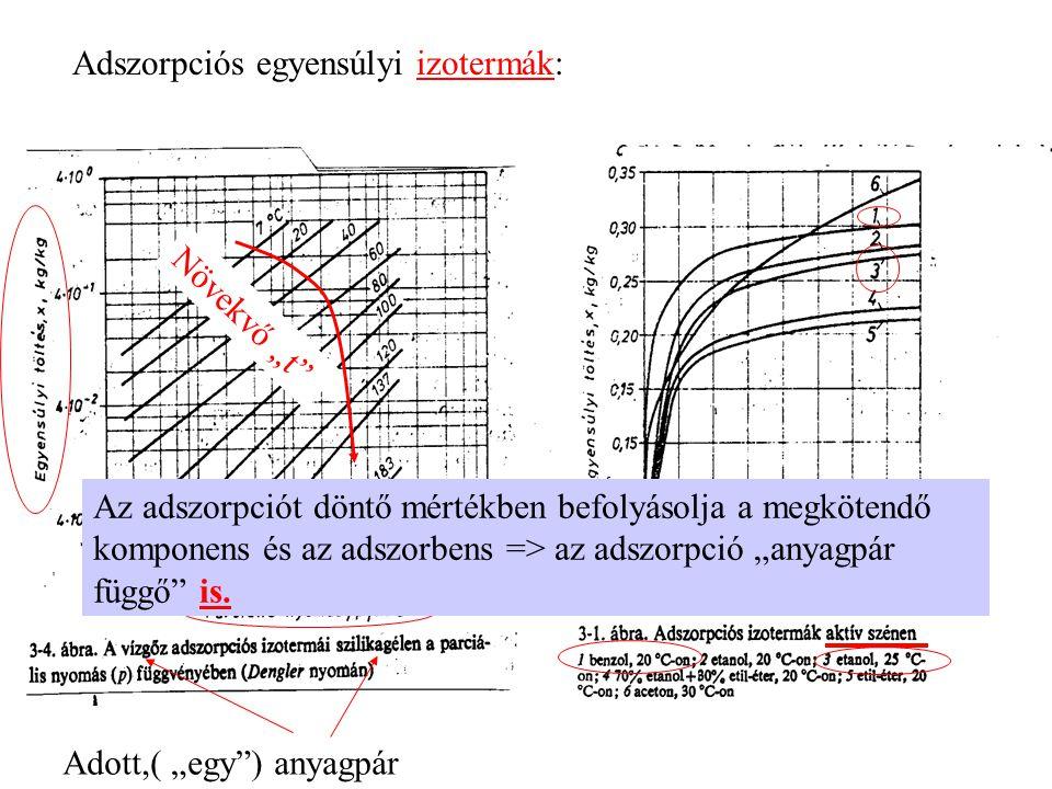 Adszorpciós egyensúlyi izotermák: