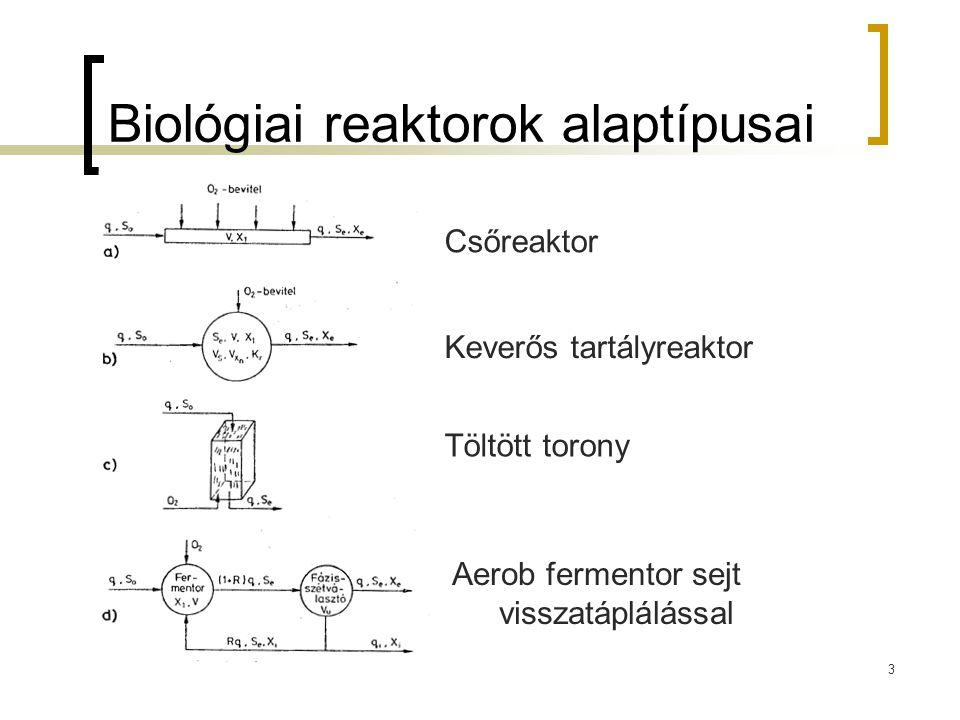 Biológiai reaktorok alaptípusai
