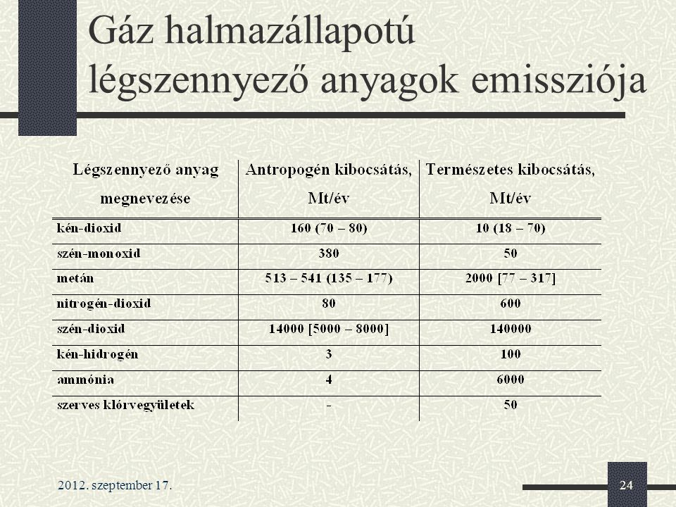 Gáz halmazállapotú légszennyező anyagok emissziója