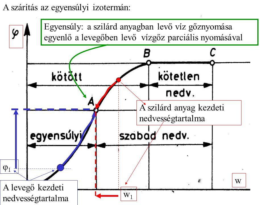 A szárítás az egyensúlyi izotermán: