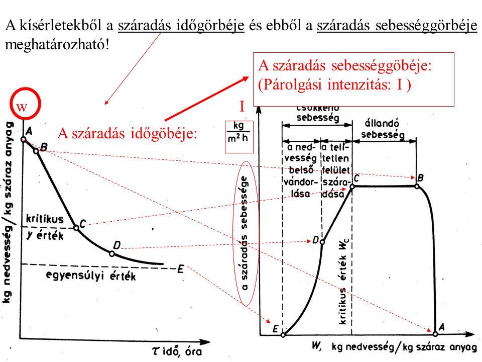 A száradás időgöbéje: w. A kísérletekből a száradás időgörbéje és ebből a száradás sebességgörbéje meghatározható!