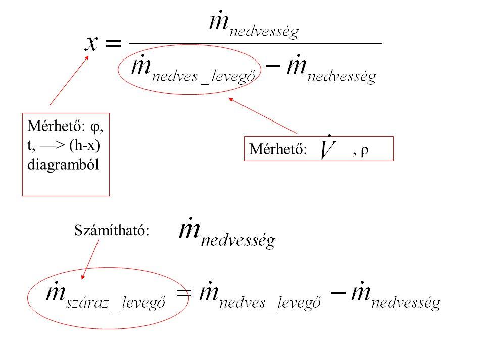 Mérhető: , ρ Mérhető: φ, t, —> (h-x) diagramból Számítható: