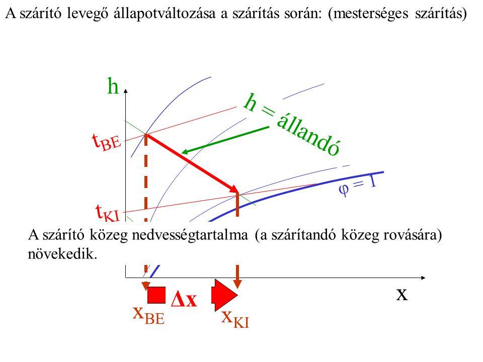 h h = állandó tBE tKI x Δx xBE xKI φ = 1